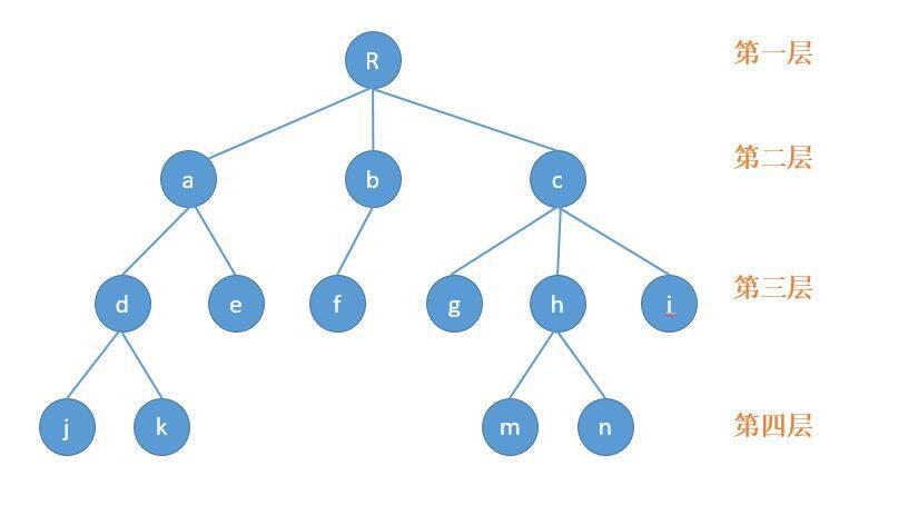 【数据结构与算法】二分钟初识树