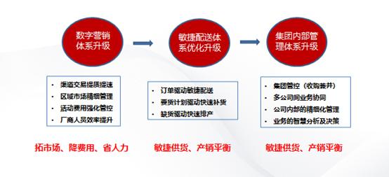 淄博用友NCC助力国井集团步入数字化运营新时代(图6)