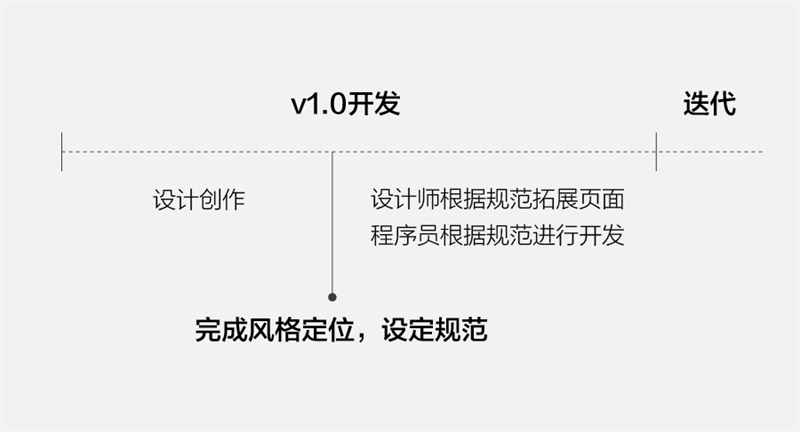 网易内部教程!超实用6步透视网易设计规范(附完整PDF下载)【576期】