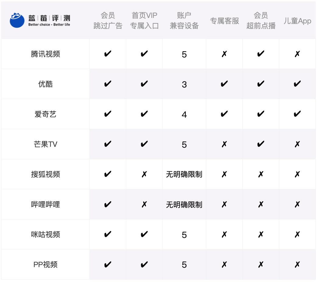 蓝莓评测 | 8家视频网站实测,VIP会员哪家值得买?-蓝莓评测