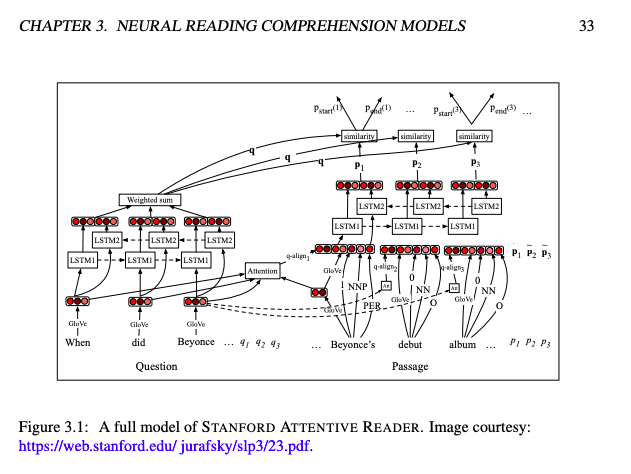 今日 Paper | 可视问答模型;神经风格差异转移;图像压缩系统 ;K-SVD图像去噪等
