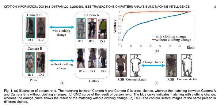 今日 Paper | 旋转不变混合图形模型网络;人体移动轨迹;行人再识别;基准成像系统等