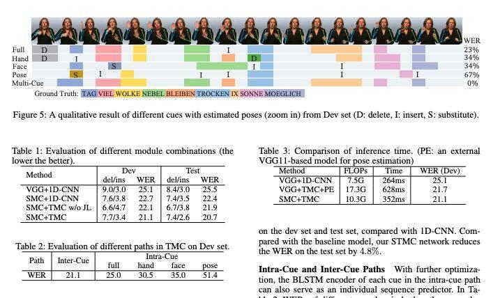 今日 Paper | 社交媒体谣言检测;连续手语识别;细粒度服装相似性学习;混合图神经网络等