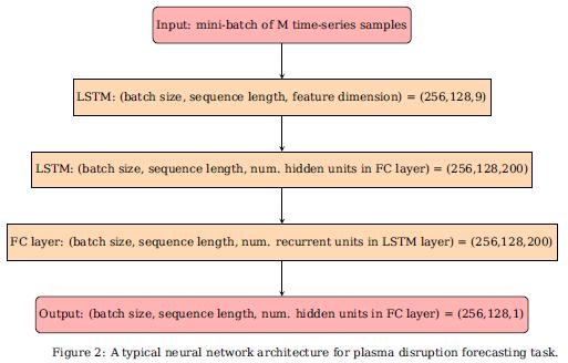 今日 Paper | 深度循环神经网络;PoseNet3D;AET vs. AED;光场视差估计等