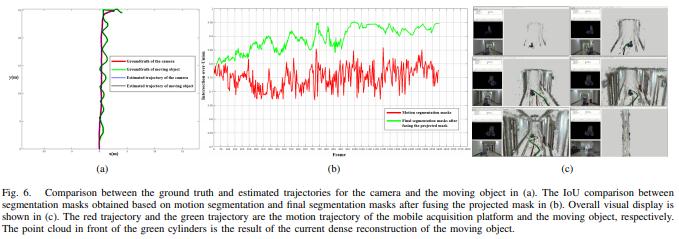 今日 Paper   二氧化碳排放预测;3D人脸重建;BERTology入门;动态场景重建等