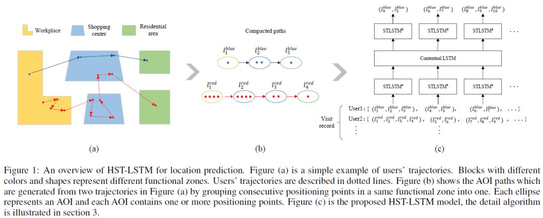今日 Paper | 空间注意力网络;深度信念网络;GhostNet;位置预测等