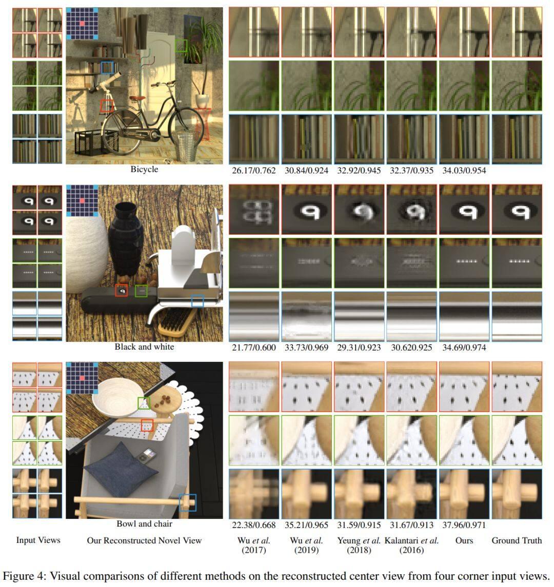 今日 Paper | Social-STGCNN;说话人脸视频生成;食材图像合成;光场角度超分辨率等
