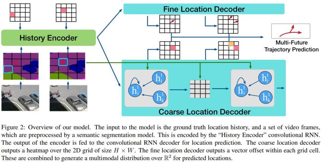 今日 Paper   多轨迹预测研究;3DMM 人脸模型;对抗网络判别器;交叉模态信息等