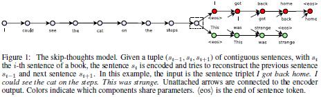 今日 Paper | 联合抽取;流式语音识别;差异学习;Skip-Thought向量等