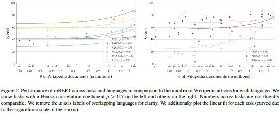 今日 Paper | CopyMTL;情感分析模型;胶囊网络;XTREME等