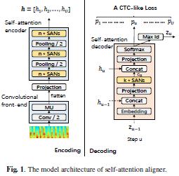 今日 Paper | 自注意力对齐;自动化评估;关系抽取任务;LSTM模型等