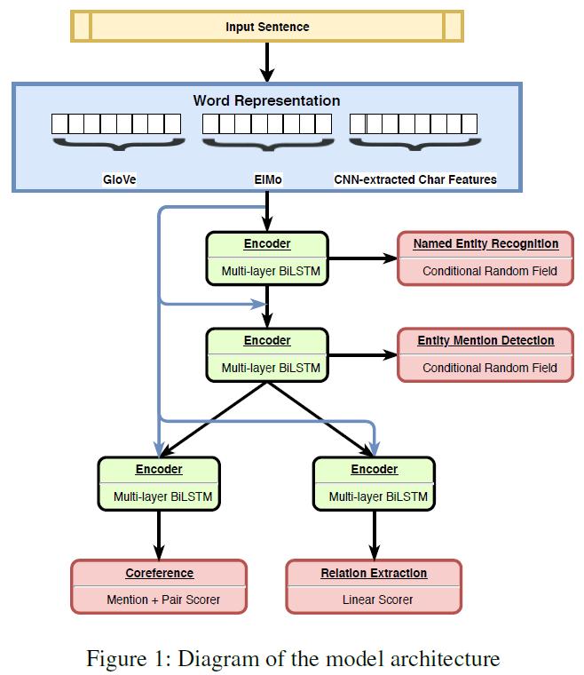 今日 Paper | 语义多任务学习;递归神经;损失平面;MT-BioNER等