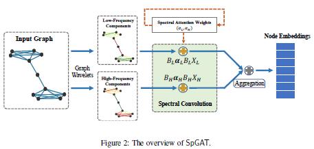 今日 Paper | DeepCap;文本分类;频域图注意力网络;3D人体姿态估计等