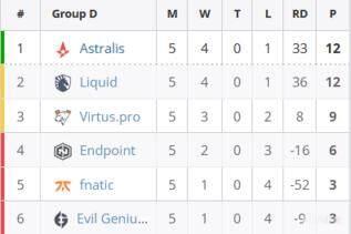 EPL S13 D组排名确定:Endpoint 2-0战胜Evil Geniuses,Astralis 2-0轻取fnatic夺头名