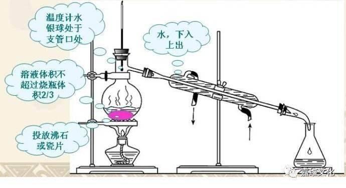 牛角管的作用_初中化学实验基本操作(全)(4)