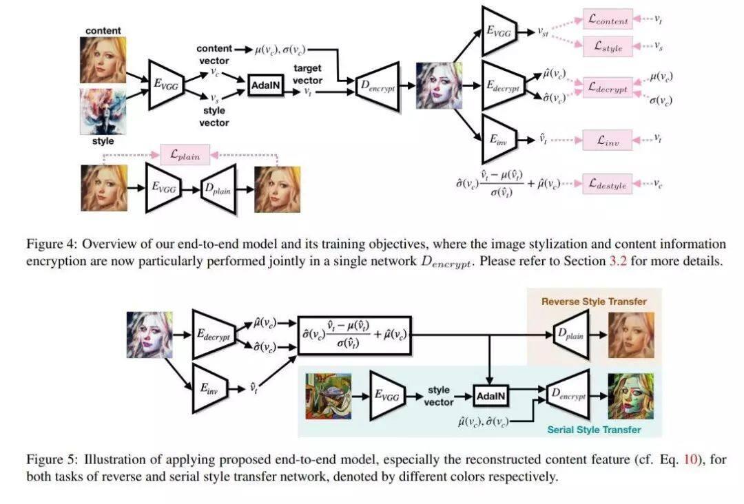 今日 Paper | 人体图像生成和衣服虚拟试穿;鲁棒深度学习;图像风格迁移等