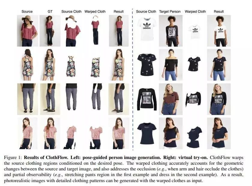 今日 Paper | 人体图像生成和衣服虚拟试穿;鲁棒深度学习;图像风格迁移等-中国科技新闻网