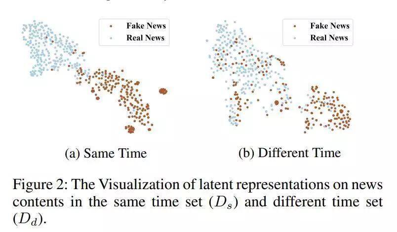 今日 Paper | 虚假新闻检测;马尔可夫决策过程;场景文本识别;博弈论框架等